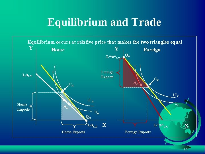 Equilibrium and Trade Equilibrium occurs at relative price that makes the two triangles equal