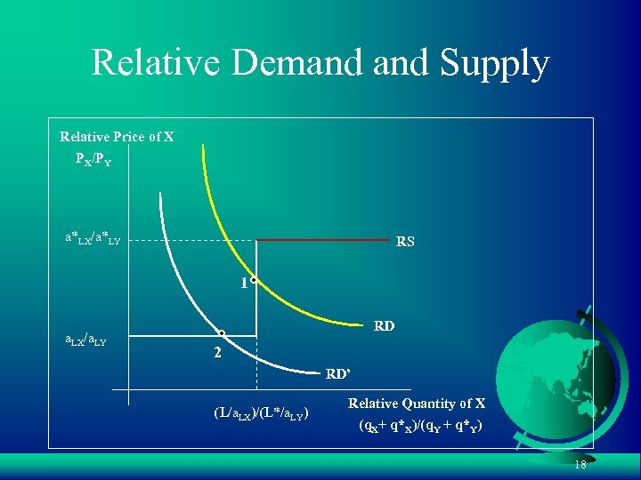 Relative Demand Supply Relative Price of X PX/PY a*LX/a*LY RS 1 a. LX/a. LY