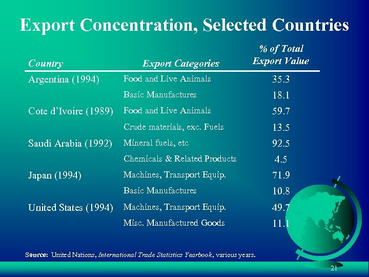 Export Concentration, Selected Countries Country Export Categories % of Total Export Value 59. 7