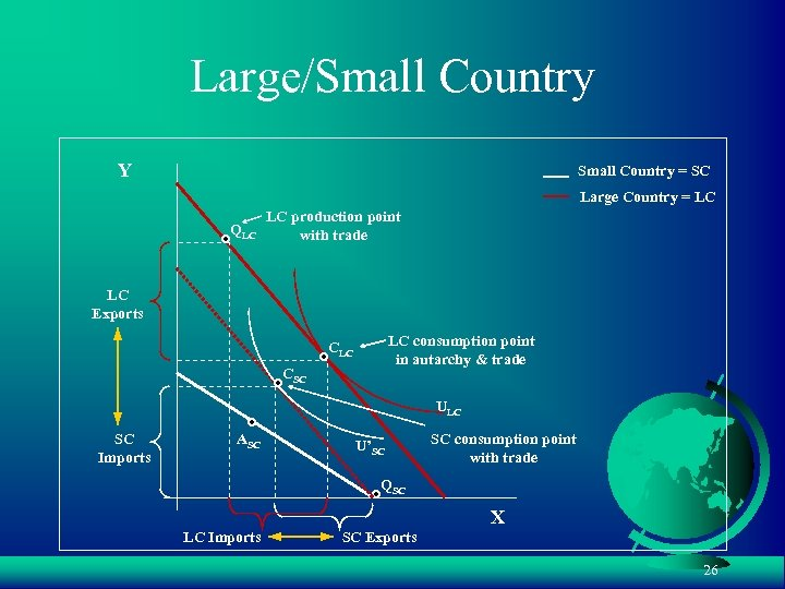 Large/Small Country Y Small Country = SC Large Country = LC QLC LC production