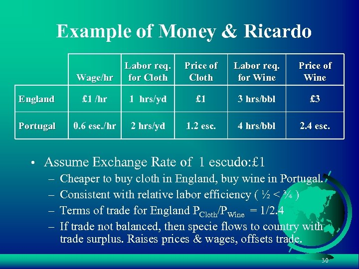 Example of Money & Ricardo Wage/hr Labor req. for Cloth Price of Cloth Labor