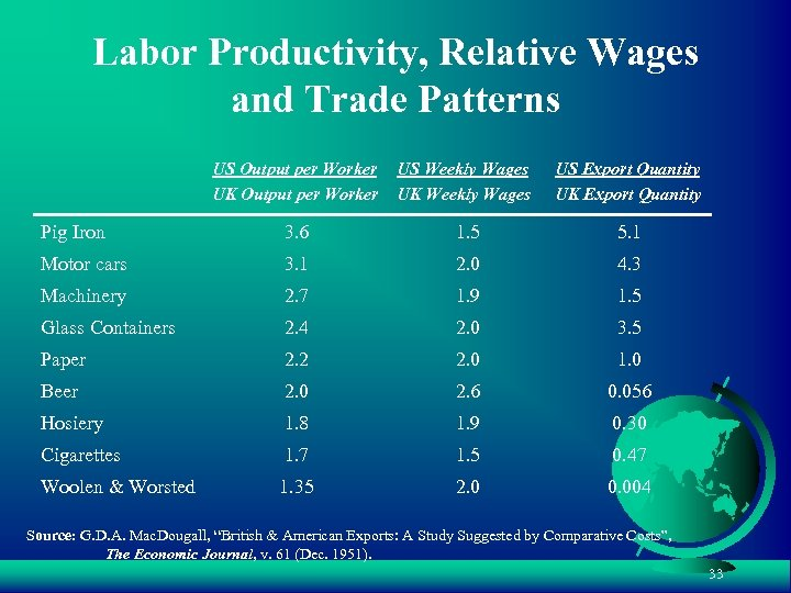 Labor Productivity, Relative Wages and Trade Patterns US Output per Worker UK Output per