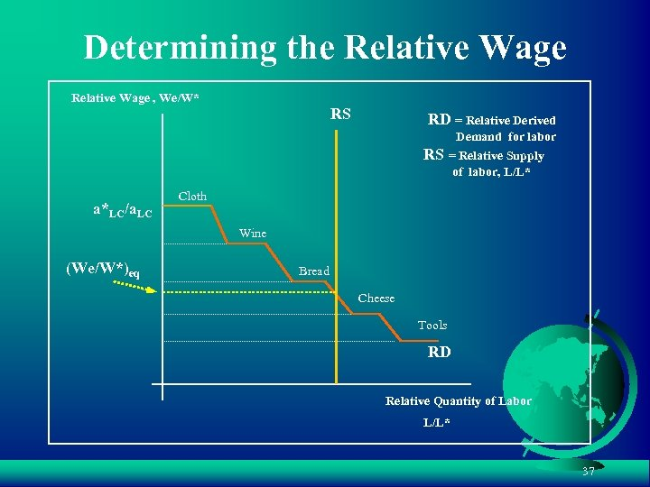 Determining the Relative Wage , We/W* RS RD = Relative Derived Demand for labor