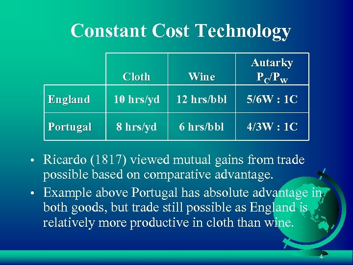 Constant Cost Technology Cloth Wine Autarky PC/PW England 10 hrs/yd 12 hrs/bbl 5/6 W