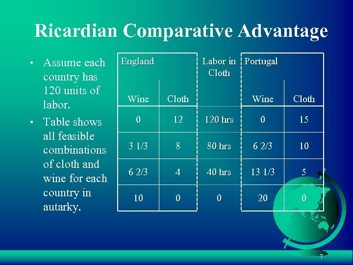 Ricardian Comparative Advantage • Assume each country has 120 units of labor. • Table