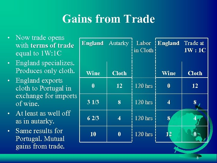 Gains from Trade • Now trade opens • • with terms of trade England