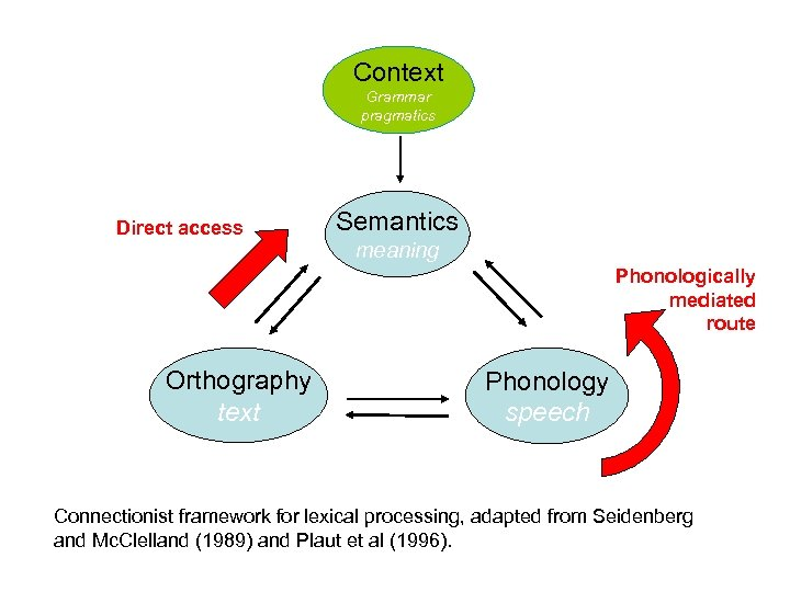 Context Grammar pragmatics Direct access Semantics meaning Phonologically mediated route Orthography text Phonology speech