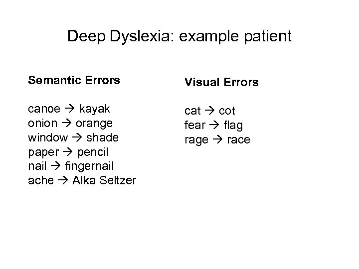 Deep Dyslexia: example patient Semantic Errors Visual Errors canoe kayak onion orange window shade