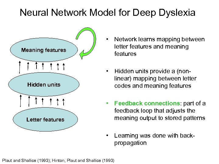 Neural Network Model for Deep Dyslexia Meaning features • Network learns mapping between letter