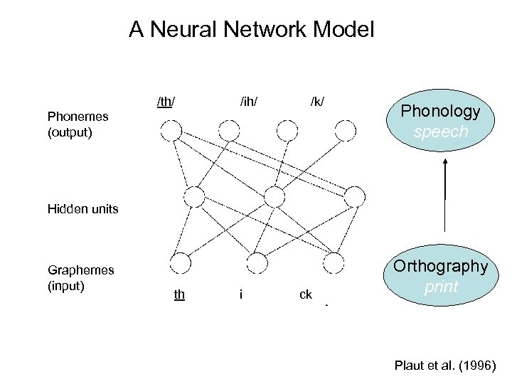 A Neural Network Model /th/ /ih/ /k/ Phonemes (output) Phonology speech Hidden units Graphemes