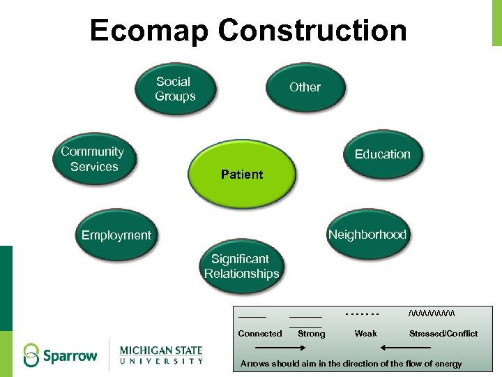 Ecomap Construction Social Groups Community Services Other Education Patient Neighborhood Employment Significant Relationships _______