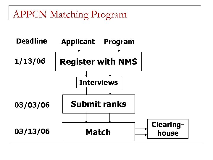 APPCN Matching Program Deadline Applicant 1/13/06 Register with NMS Program Interviews 03/03/06 03/13/06 Submit