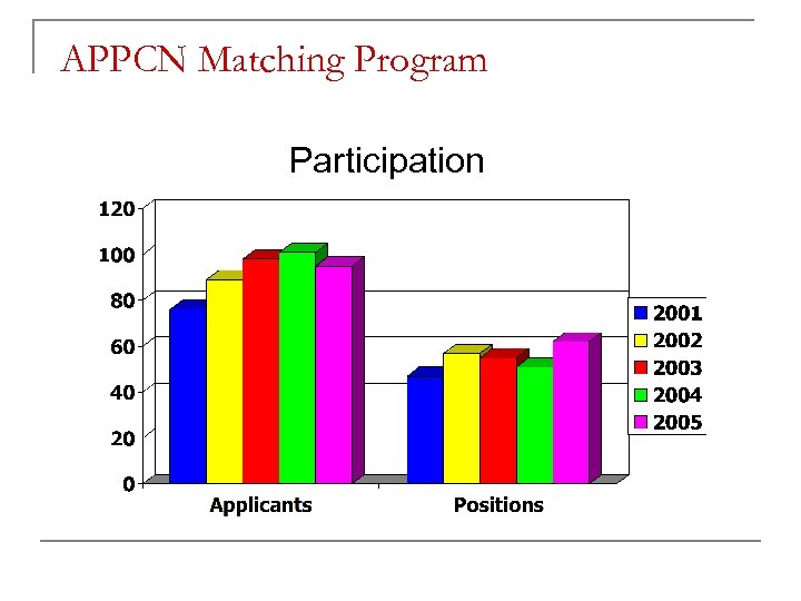 APPCN Matching Program Participation