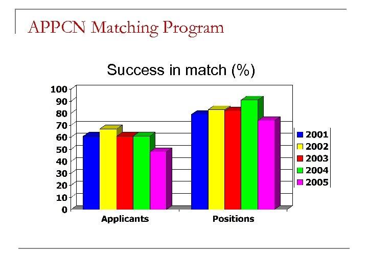 APPCN Matching Program Success in match (%)