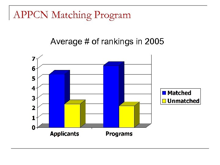 APPCN Matching Program Average # of rankings in 2005