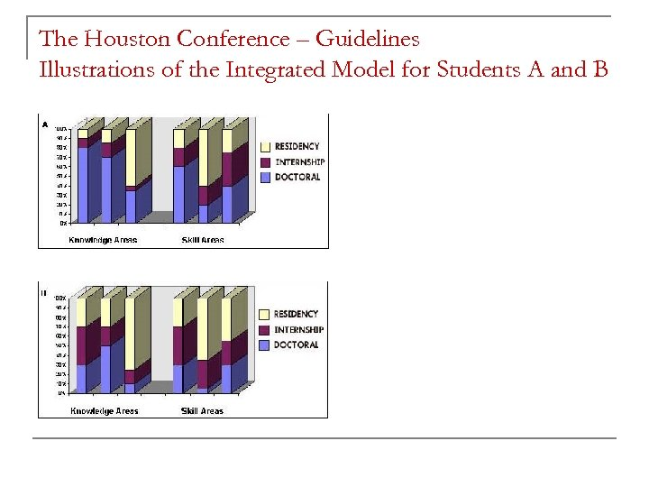 The Houston Conference – Guidelines Illustrations of the Integrated Model for Students A and