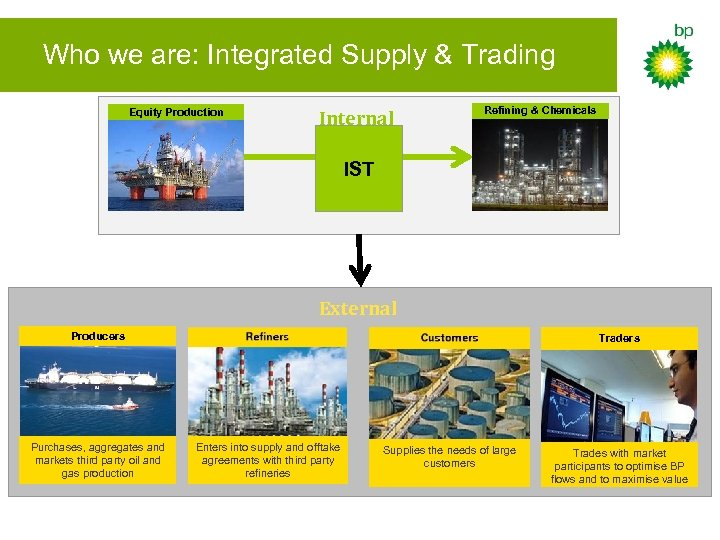 Who we are: Integrated Supply & Trading Equity Production Internal Refining & Chemicals IST