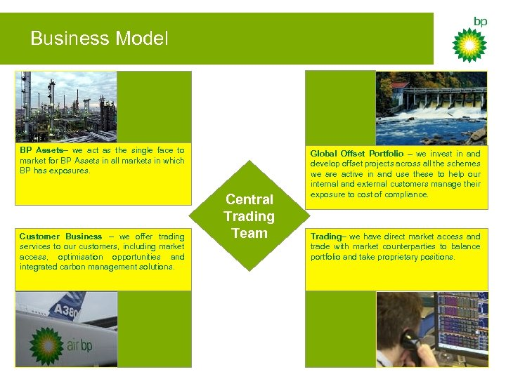 Business Model BP Assets– we act as the single face to market for BP