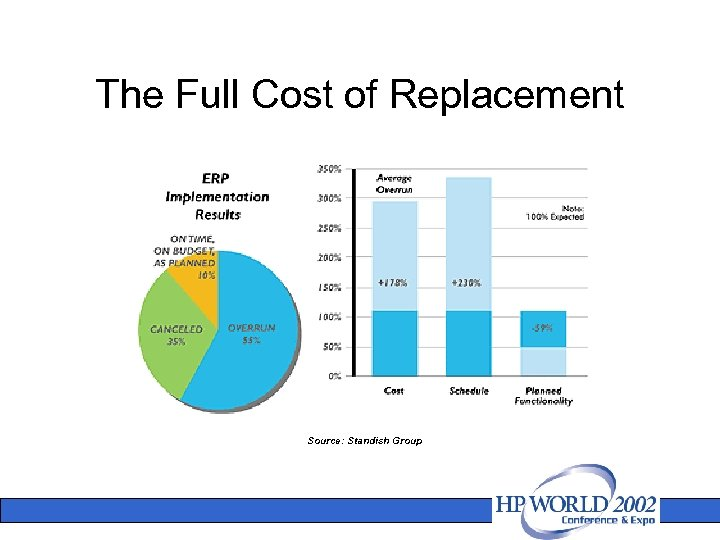 The Full Cost of Replacement Source: Standish Group