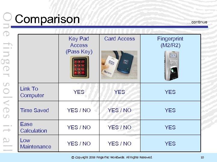 Comparison …continue Key Pad Access (Pass Key) Card Access Fingerprint (M 2/R 2) YES