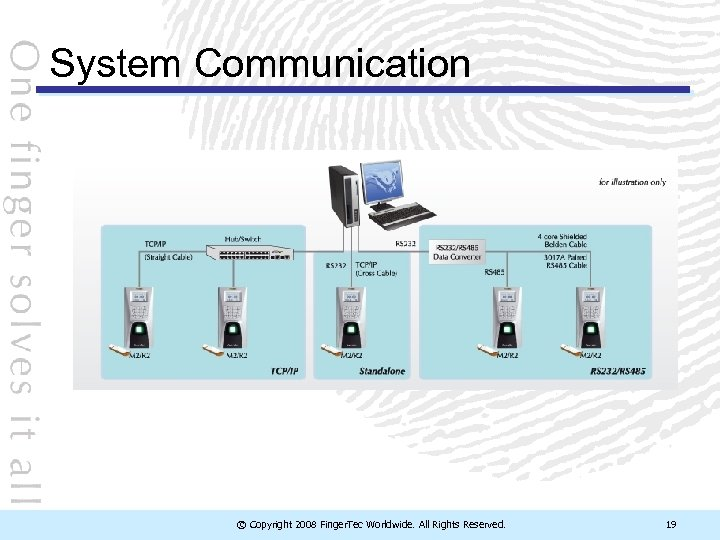 System Communication © Copyright 2008 Finger. Tec Worldwide. All Rights Reserved. 19