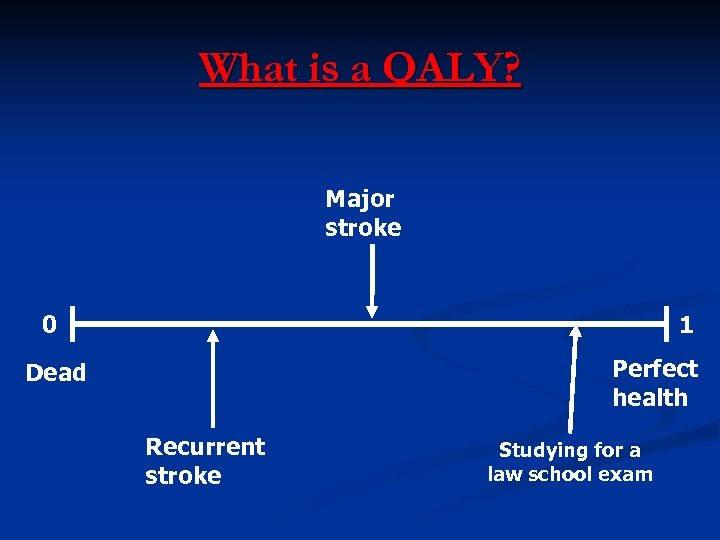 What is a QALY? Major stroke 0 1 Perfect health Dead Recurrent stroke Studying