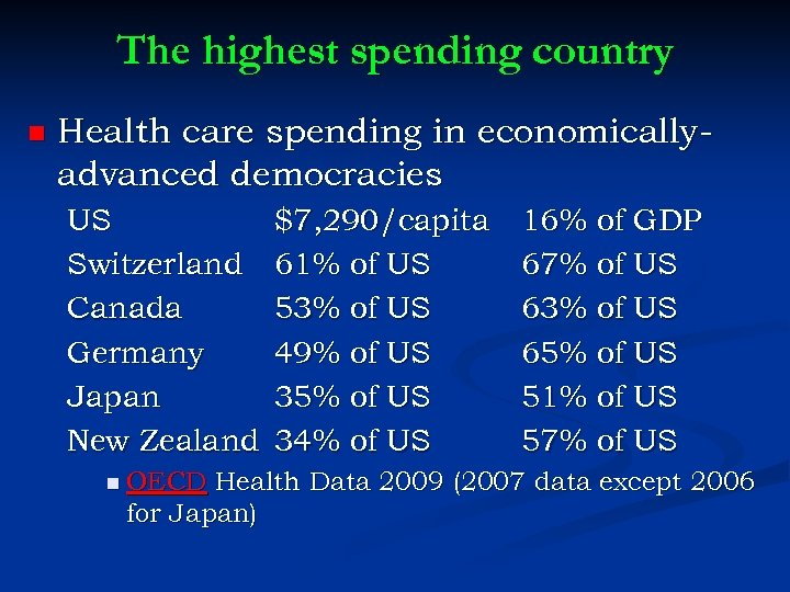 The highest spending country n Health care spending in economicallyadvanced democracies US Switzerland Canada