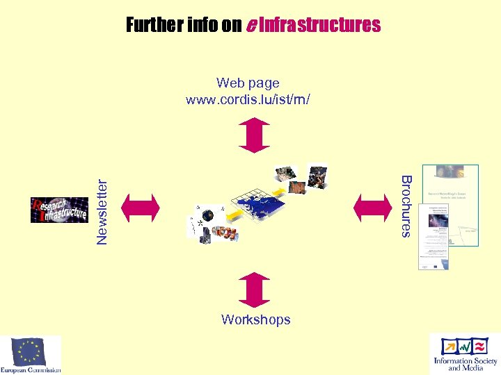 Further info on e Infrastructures Web page www. cordis. lu/ist/rn/ Newsletter Brochures Workshops