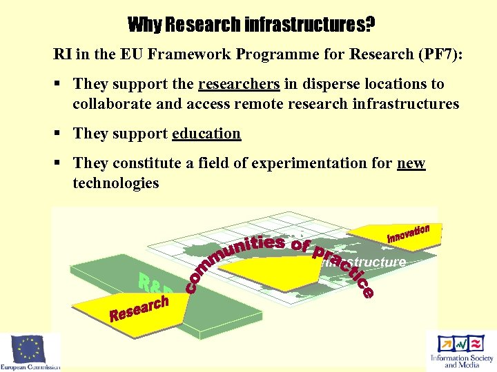 Why Research infrastructures? RI in the EU Framework Programme for Research (PF 7): §