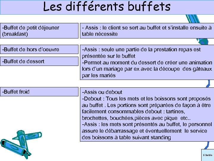 Les différents buffets -Buffet de petit déjeuner (breakfast) - Assis : le client se