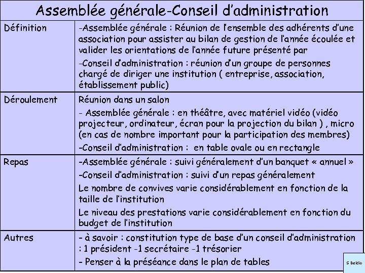 Assemblée générale-Conseil d'administration Définition -Assemblée générale : Réunion de l'ensemble des adhérents d'une association