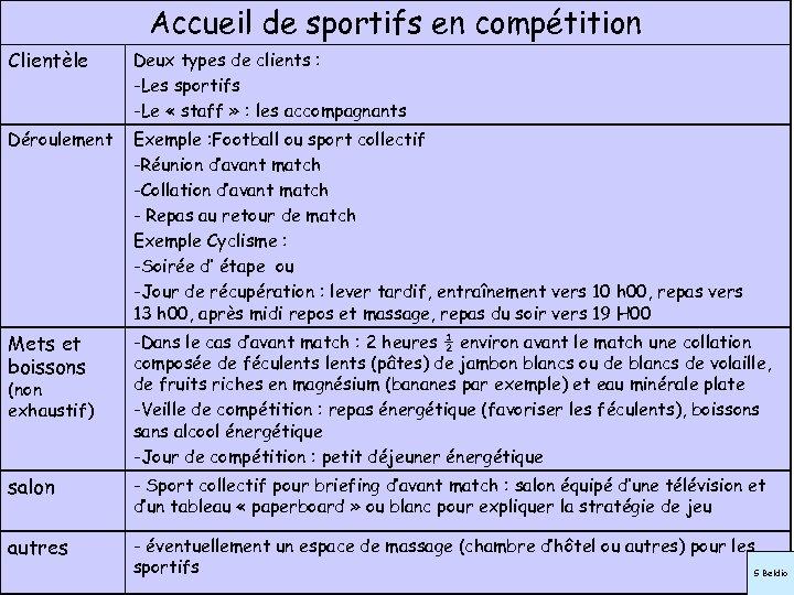 Accueil de sportifs en compétition Clientèle Deux types de clients : -Les sportifs -Le