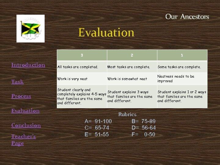Our Ancestors Evaluation 3 Introduction Task Process Evaluation Conclusion Teacher's Page 2 1 All