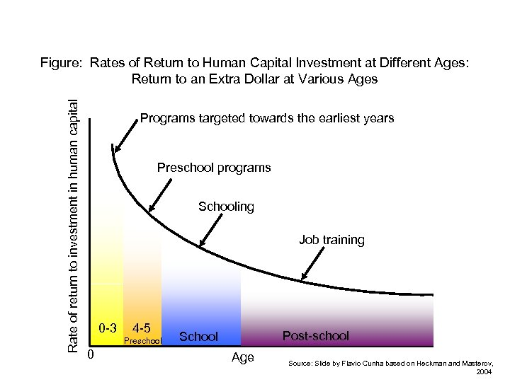 Rate of return to investment in human capital Figure: Rates of Return to Human