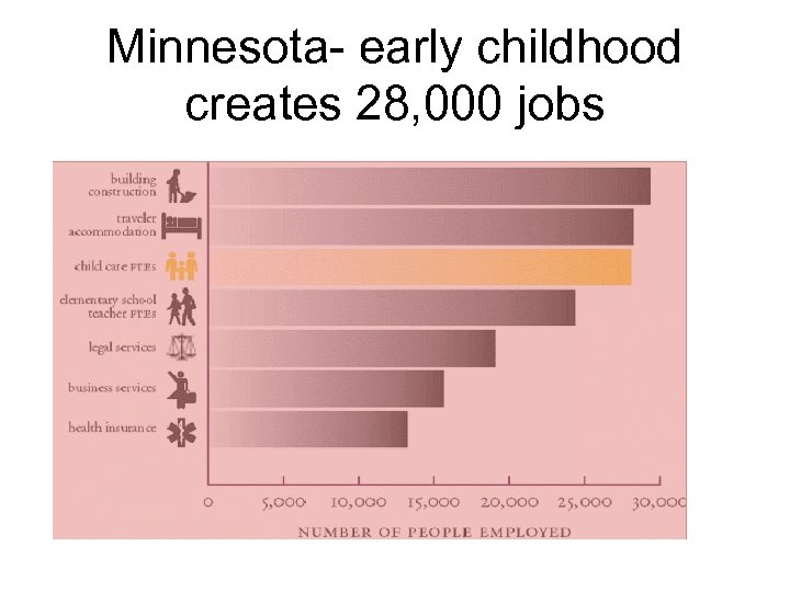 Minnesota- early childhood creates 28, 000 jobs