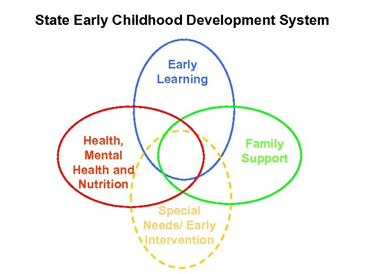 State Early Childhood Development System Early Learning Health, Mental Health and Nutrition Family Support