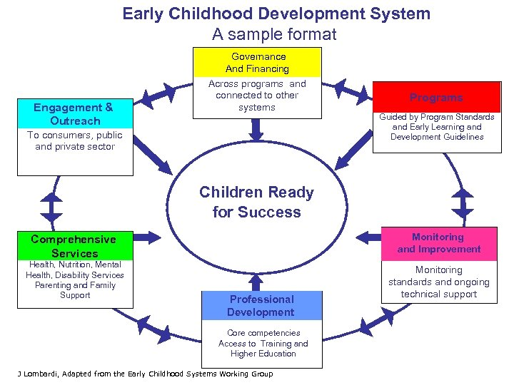 Early Childhood Development System A sample format Engagement & Outreach Governance And Financing Across