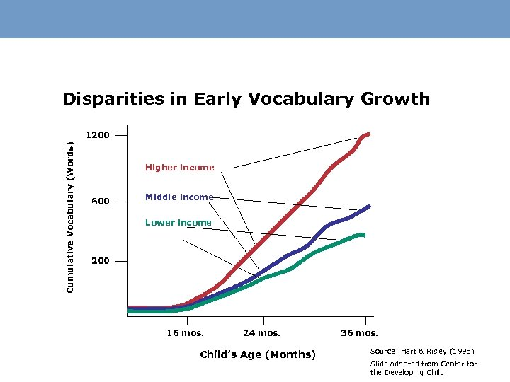 Disparities in Early Vocabulary Growth Cumulative Vocabulary (Words) 1200 Higher income 600 Middle income
