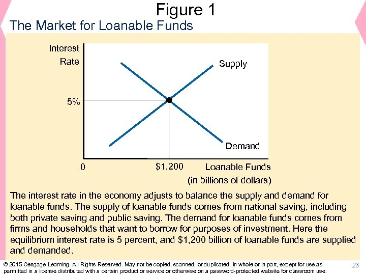 Figure 1 The Market for Loanable Funds Interest Rate Supply 5% Demand 0 $1,