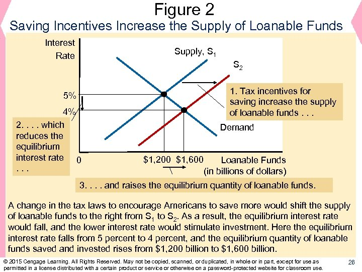 Figure 2 Saving Incentives Increase the Supply of Loanable Funds Interest Rate Supply, S