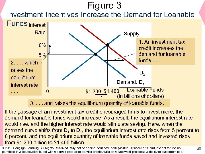 Figure 3 Investment Incentives Increase the Demand for Loanable Funds Interest Rate Supply 1.