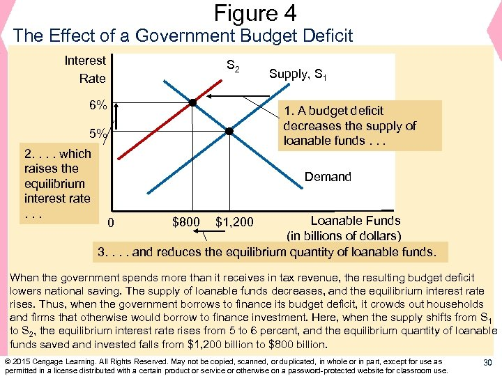 Figure 4 The Effect of a Government Budget Deficit Interest Rate S 2 6%