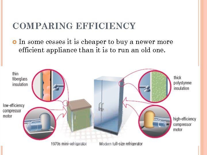 COMPARING EFFICIENCY In some cesses it is cheaper to buy a newer more efficient