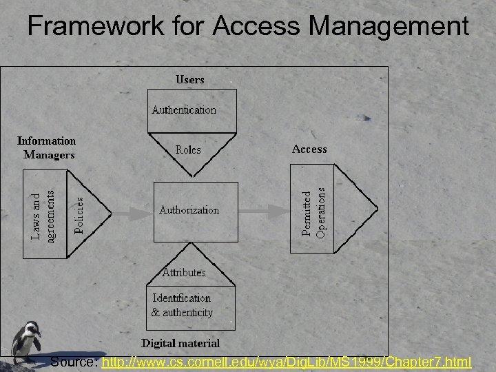 Framework for Access Management Source: http: //www. cs. cornell. edu/wya/Dig. Lib/MS 1999/Chapter 7. html
