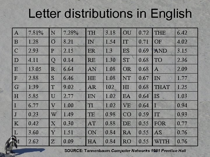Letter distributions in English A 7. 81% N 7. 28% TH 3. 18 OU