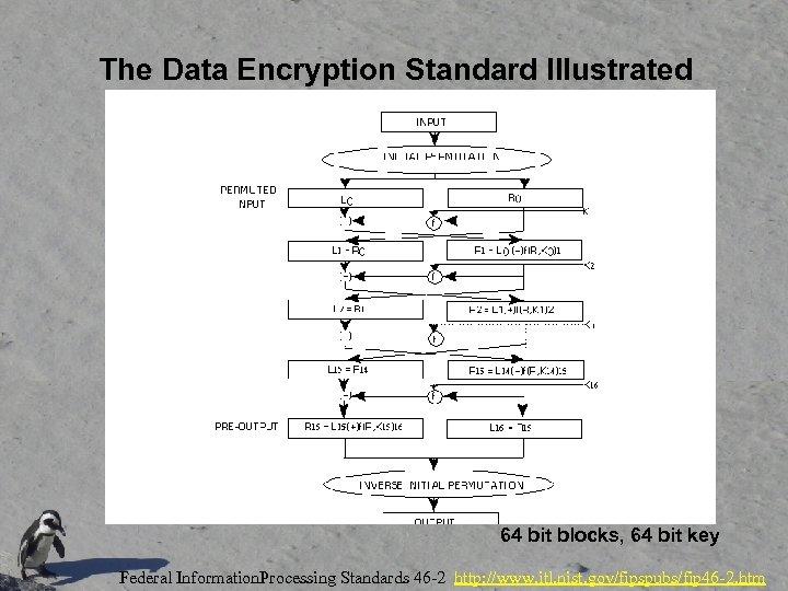 The Data Encryption Standard Illustrated 64 bit blocks, 64 bit key Federal Information. Processing
