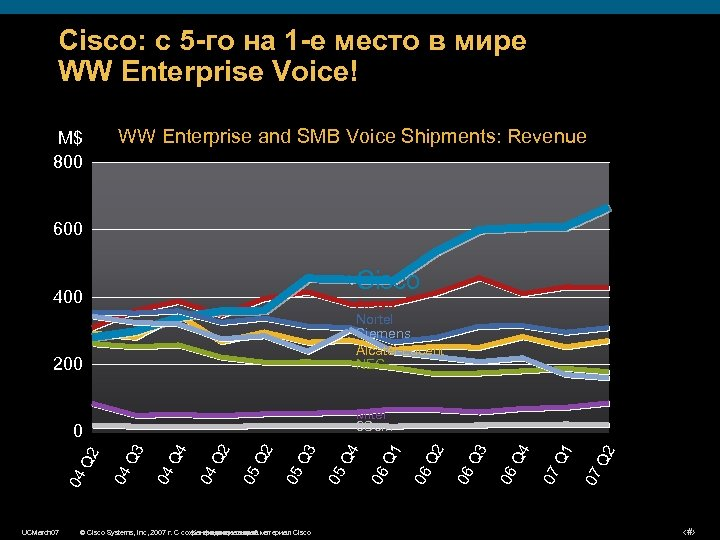Cisco: с 5 -го на 1 -е место в мире WW Enterprise Voice! M$