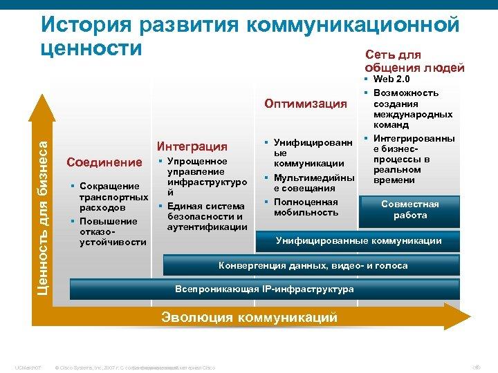 История развития коммуникационной ценности Сеть для Ценность для бизнеса общения людей Интеграция § Упрощенное