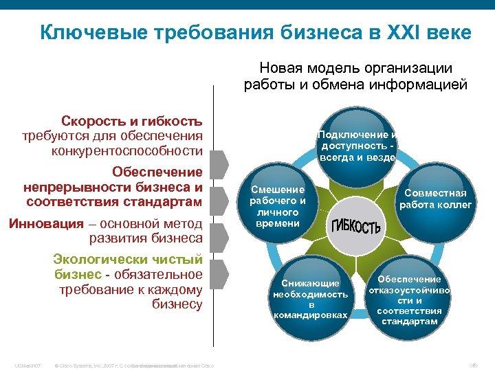 Ключевые требования бизнеса в XXI веке Новая модель организации работы и обмена информацией Скорость