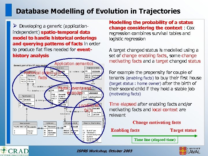 Database Modelling of Evolution in Trajectories Ø Developing a generic (applicationindependent) spatio-temporal data model